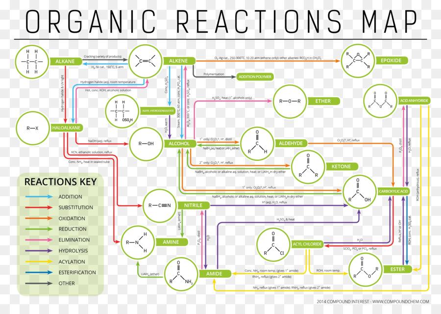 Organische Chemie Chemische Reaktion Organischer Reaktionen
