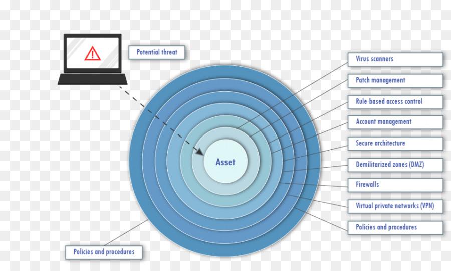 Defense In Depth Communication Png Download 1024 604 Free Transparent Defense In Depth Png Download Cleanpng Kisspng