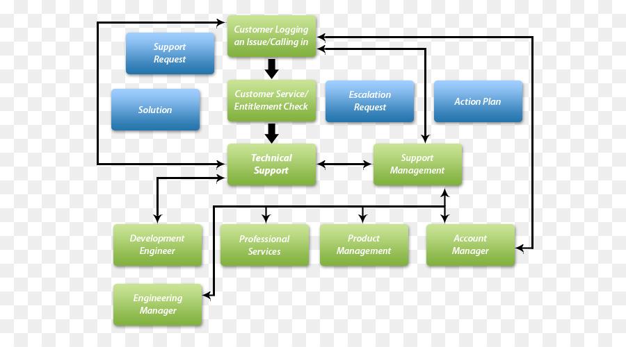 Flussdiagramm Business process Customer Service Process ...