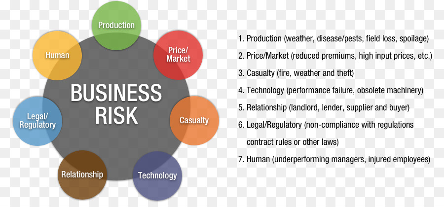 Business Risks Text png download - 853*411 - Free Transparent ...