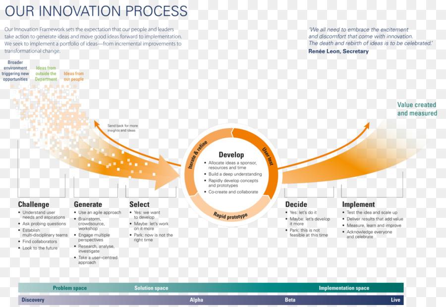 Innovationsprozess Geschäft Geschäft Png Herunterladen
