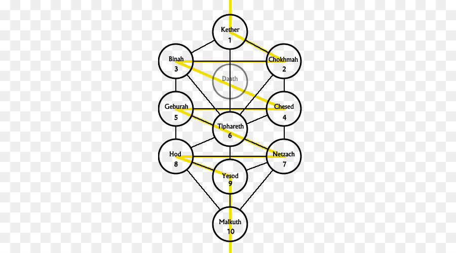 Tree Of Life Png Download 500 500 Free Transparent Tree Of Life Png Download Cleanpng Kisspng As a symbol of wisdom and the transfer of knowledge, the tree of life is also the main symbol of jewish kabbalah, an esoteric system of thought that seeks to achieve enlightenment by. tree of life png download 500 500