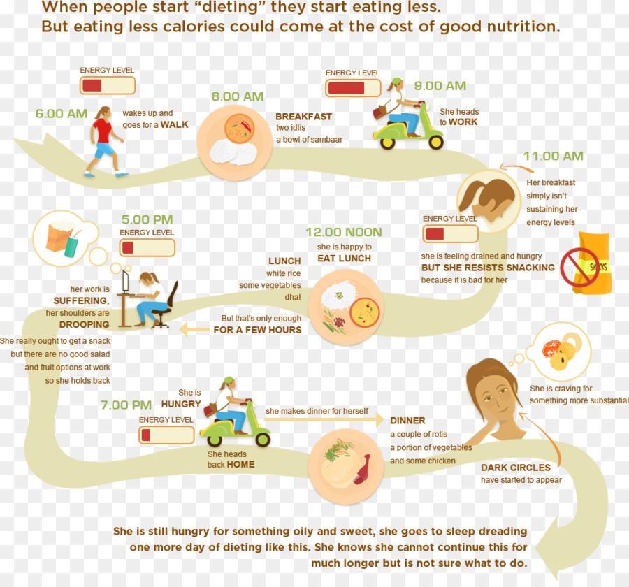 Diätplan, um den Bauch zu verlieren