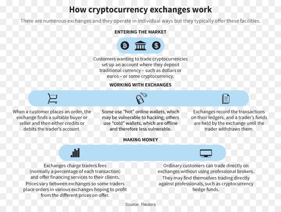 what is trade by trade cryptocurrency exchange