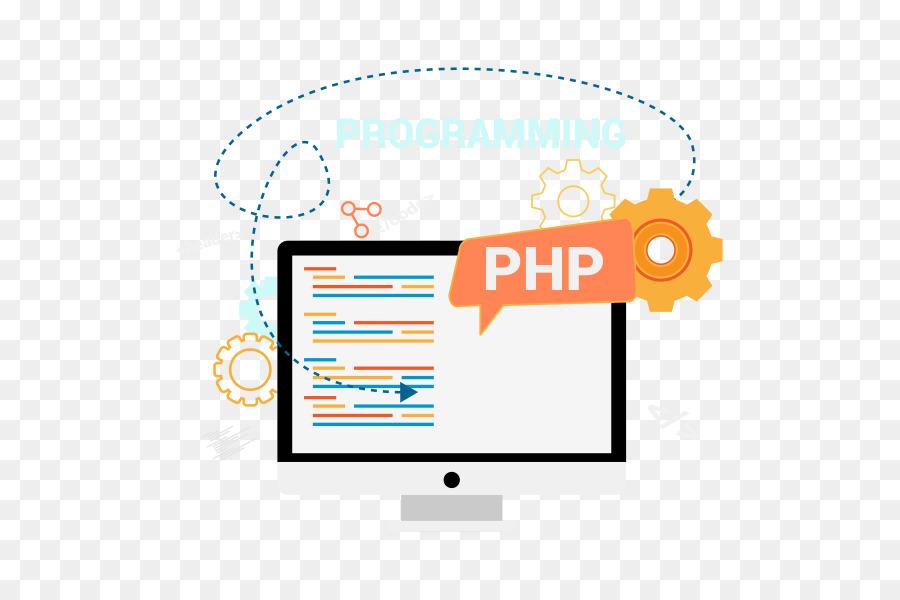 PHP development Chicago il