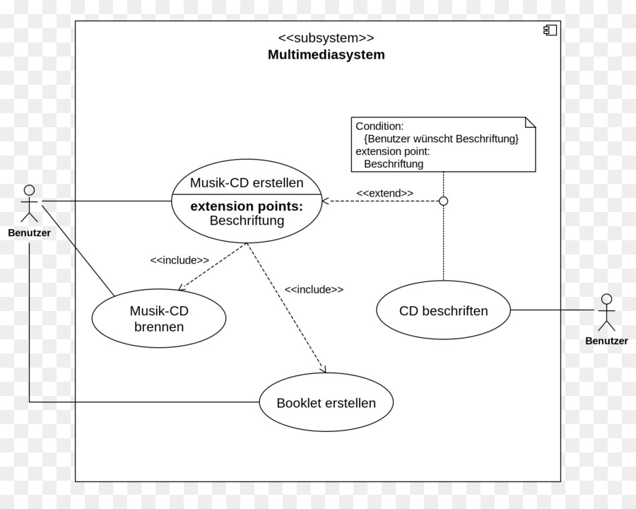 Use Case Diagramm Youtube 8
